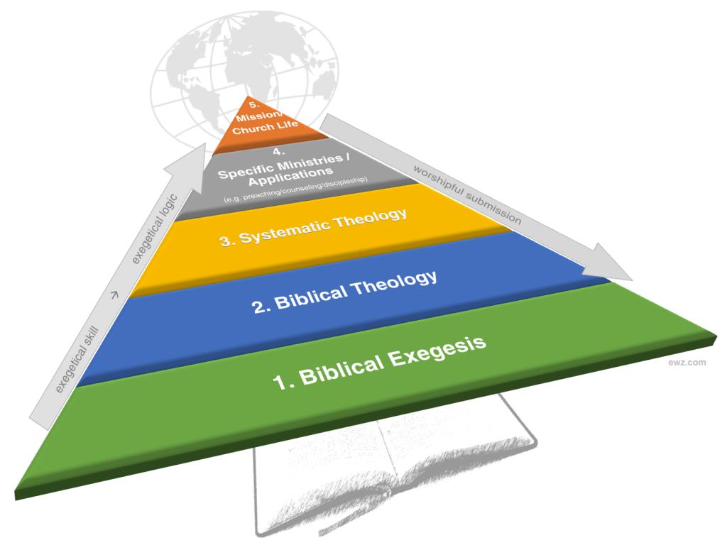 Disciplinary Pyramid